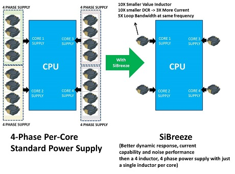 Reduced Bill of Materials Per-Core Supply with SiBreeze